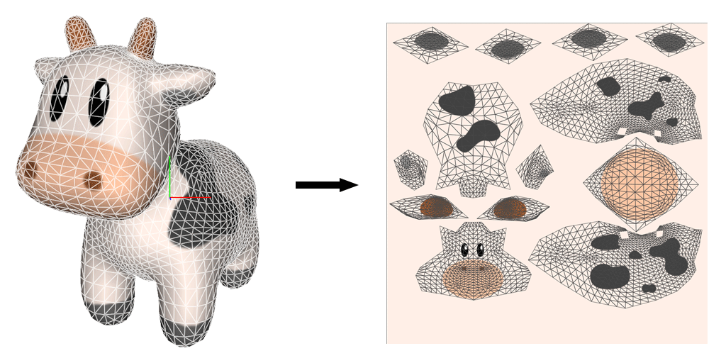 How to unwrap a cow. The mesh is flattened into a 2D surface to make it easier to assign texture coordinates to vertices