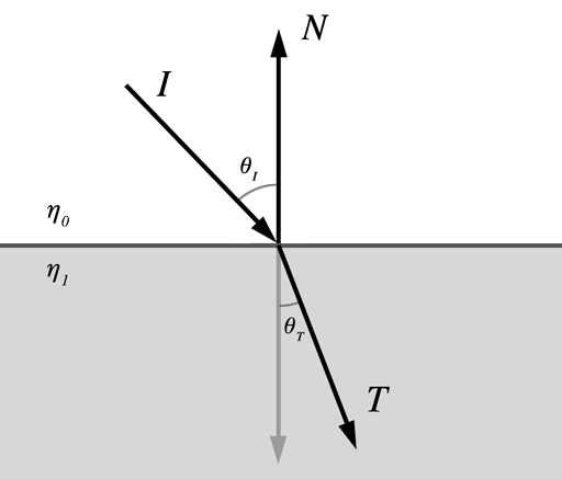 Light is bent when passing between substances with different indices of refraction
