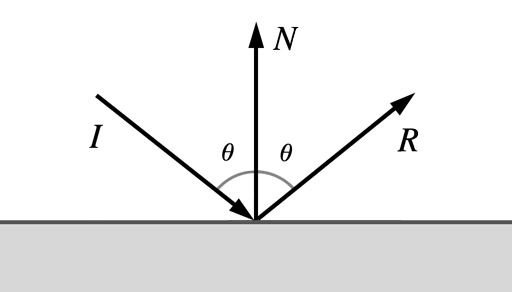 Light is reflected at an angle equal to its angle of incidence