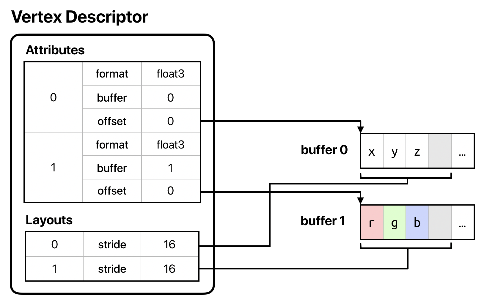 Figure illustrating non-interleaved attributes in different buffers